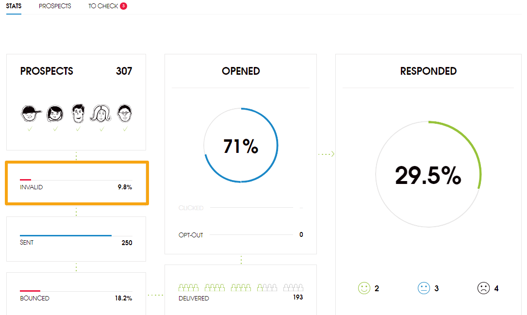 Image with the campaign statistics, with highlighted Invalid field